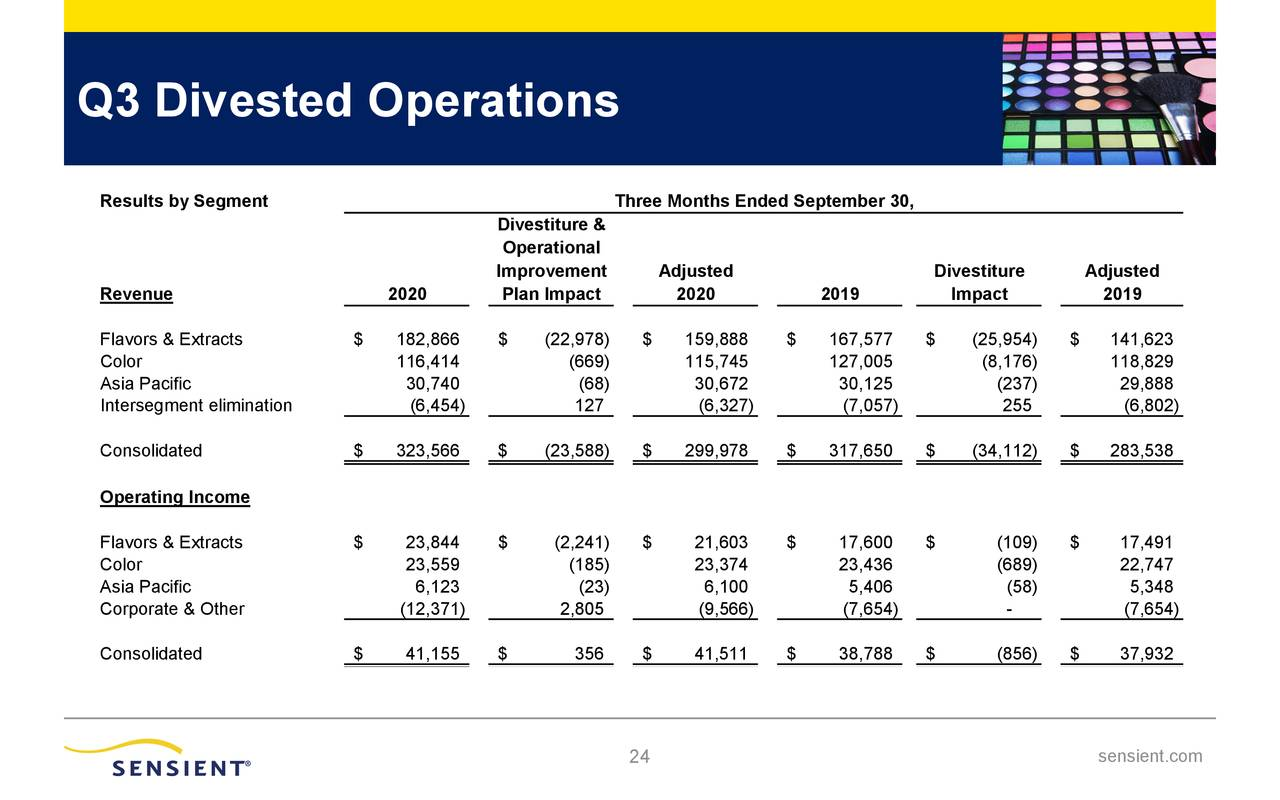 Q3 Divested Operations
