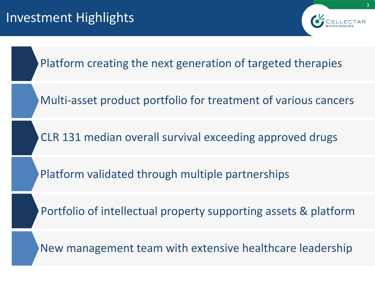 Investment Highlights Platform creating the next generation of targeted therapies Multi-asset product portfolio for treatment of various cancers CLR 131 median overall survival exceeding approved drugs Platform validated through multiple partnerships Portfolio of intellectual property supporting assets & platform New management team with extensive healthcare leadership