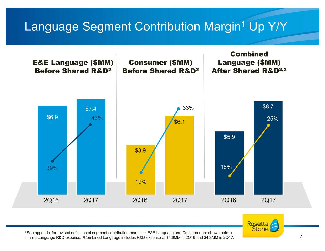 rosetta stone inc 2017 q2 results earnings call