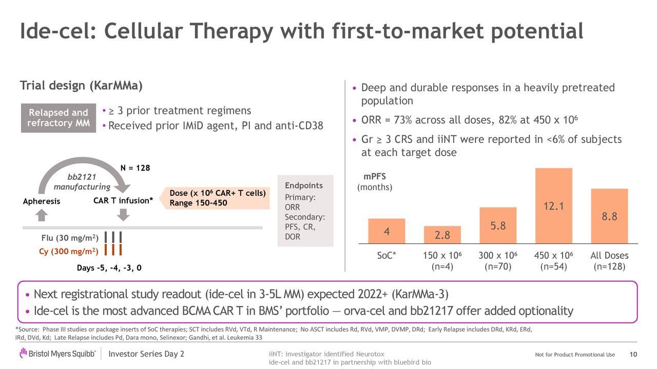 Ide-cel: terapia celular con potencial de primer mercado
