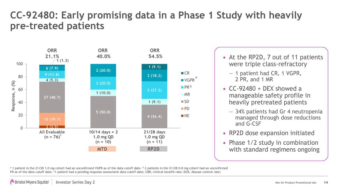 CC-92480: primeros datos prometedores en un estudio de fase 1 con mucha