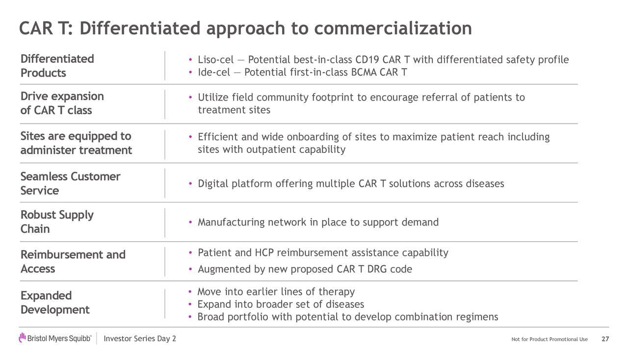 CAR T: enfoque diferenciado para la comercialización