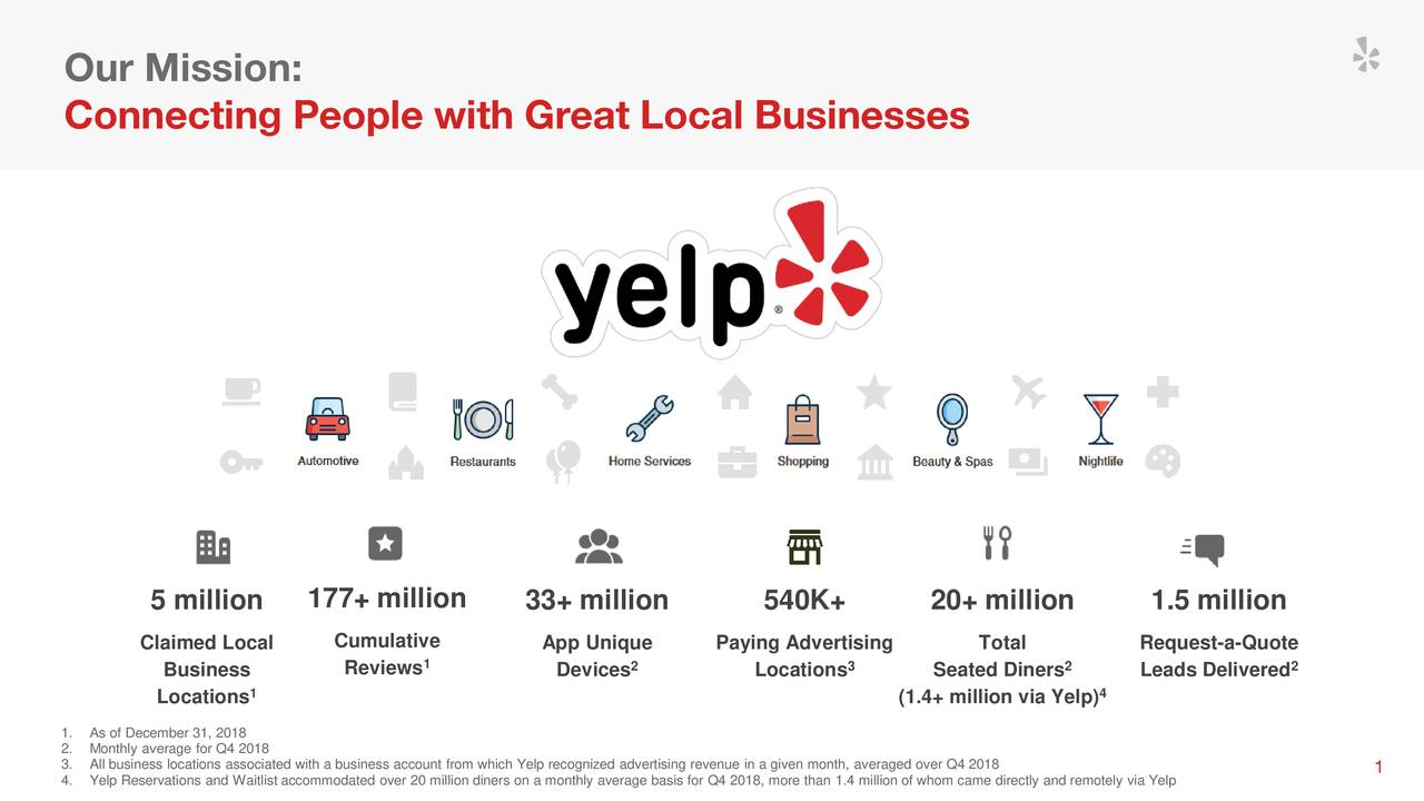 Connecting People with Great Local Businesses 5 million 177+ million 33+ million 540K+ 20+ million 1.5 million Claimed Local Cumulative App Unique Paying Advertising Total Request-a-Quote Business Reviews 1 Devices2 Locations3 Seated Diners 2 Leads Delivered 2 1 4 Locations (1.4+ million via Yelp) 1. As of December 31, 2018 2. Monthly average for Q4 2018 3. All business locations associated with a business account from which Yelp recognized advertising revenue in a given month, averaged over1Q4 2018 4. Yelp Reservations and Waitlist accommodated over 20 million diners on a monthly average basis for Q4 2018, more than 1.4 million of whom came directly and remotely via Yelp
