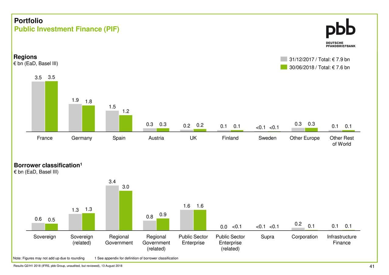 Aktienkurs Deutsche Pfandbriefbank