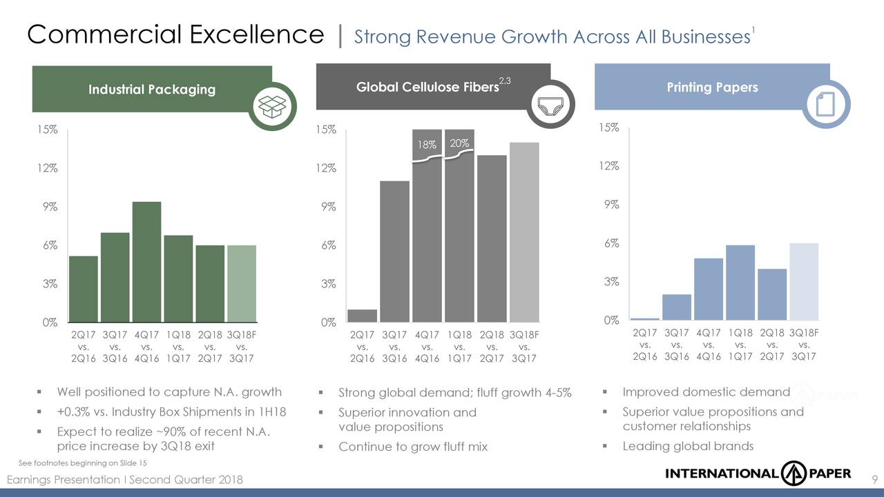 Can International Paper Maintain Pricing Power? - International