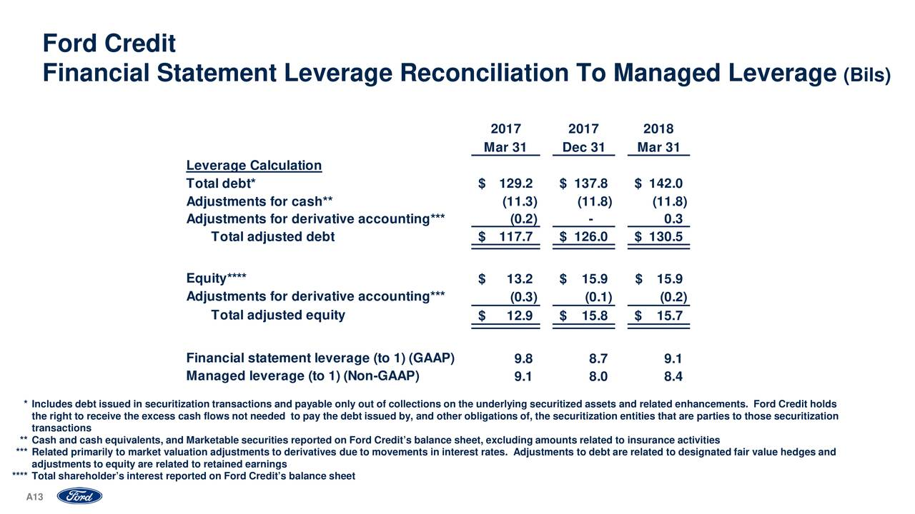 Ford motor company 2018 q1 results earnings call for Ford motor credit interest rates for tier 4