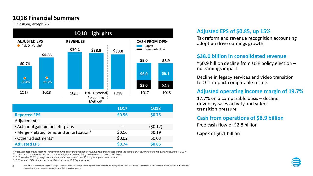 "$ in billions, except EPS Adjusted EPS of $0.85, up 15% 1Q18 Highlights 2 Tax reform and revenue recognition accounting ADJUSTED EPS 2 REVENUES CASH FROM OPS adoption drive earnings growth Adj. OI Margin Capex $39.4 $38.9 $38.0 Free Cash Flow $0.85 $9.0 $8.9 $38.0 billion in consolidated revenue $0.74 ~$0.9 billion decline from USF policy election – no earnings impact $6.0 $6.1 Decline in legacy services and video transition 19.4% 19.7% to OTT impact comparable results $3.0 $2.8 1Q17 1Q18 1Q17 1Q18 Adjusted operating income margin of 19.7% 1Q17 1Q18 Historical 1Q18 Account1ng 17.7% on a comparable basis – decline Method driven by sales activity and video 1Q17 1Q18 transition pressure ReportedEPS $0.56 $0.75 Cash from operations of $8.9 billion Adjustments: • Actuarial gain on benefit plans -- ($0.12) Free cash flow of $2.8 billion • Merger-related items and amortization 3 $0.16 $0.19 Capex of $6.1 billion • Other adjustments 4 $0.02 $0.03 Adjusted EPS $0.74 $0.85 1Historical accounting method"" removes the impact of the adoption of revenue recognition accounting including a USF policy election and are comparable to 1Q17. 31Q17is recast for ASU No. 2017-07(post employment benefit plans) and ASU No. 2016-15(cash flows). 41Q18includes $0.01impact of natural disasters and $0.01of severance.of intangible amortization. 3 companies. All other marks are the property of their respective owners.o, Mobilizing Your World and DIRECTV are registered trademarks and service marks of AT&T Intellectual Property and/or AT&T affiliated"