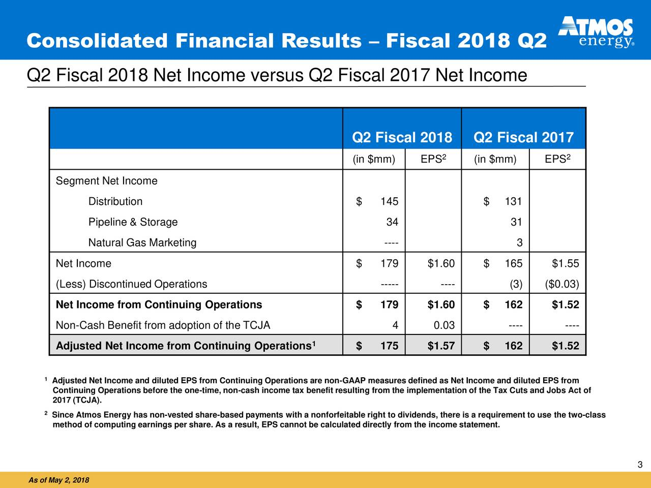 Q2 Fiscal 2018 Net Income versus Q2 Fiscal 2017 Net Income Q2 Fiscal 2018 Q2 Fiscal 2017 (in $mm) EPS 2 (in $mm) EPS 2 Segment Net Income Distribution $ 145 $ 131 Pipeline & Storage 34 31 Natural Gas Marketing ---- 3 Net Income $ 179 $1.60 $ 165 $1.55 (Less) Discontinued Operations ----- ---- (3) ($0.03) Net Income from Continuing Operations $ 179 $1.60 $ 162 $1.52 Non-Cash Benefit from adoption of the TCJA 4 0.03 ---- ---- Adjusted Net Income from Continuing Operations 1 $ 175 $1.57 $ 162 $1.52 1Adjusted Net Income and diluted EPS from Continuing Operations are non-GAAP measures defined as Net Income and diluted EPS from Continuing Operations before the one-time, non-cash income tax benefit resulting from the implementation of the Tax Cuts and Jobs Act of 2017 (TCJA). 2Since Atmos Energy has non-vested share-based payments with a nonforfeitable right to dividends, there is a requirement to use the two-class method of computing earnings per share. As a result, EPS cannot be calculated directly from the income statement. 3 As of May 2, 2018
