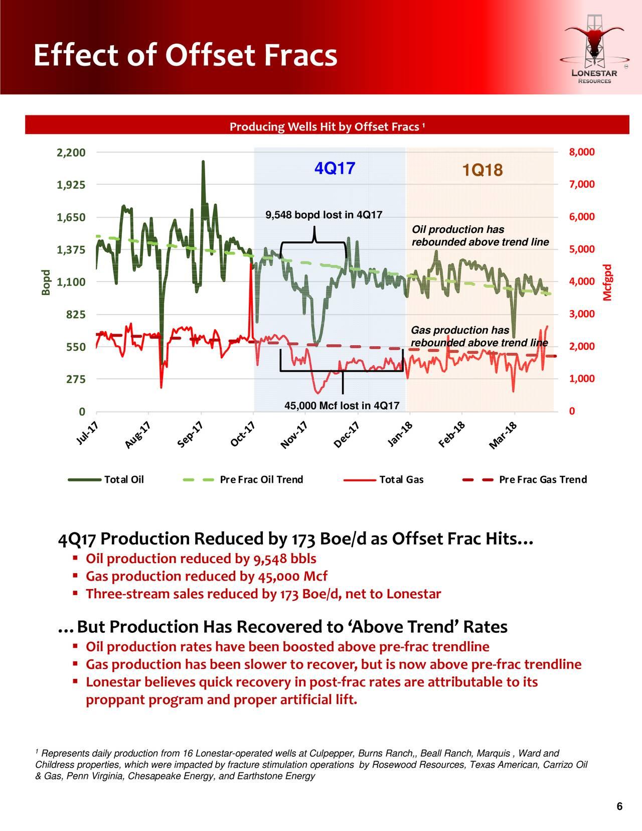 Trendline Properties Inc