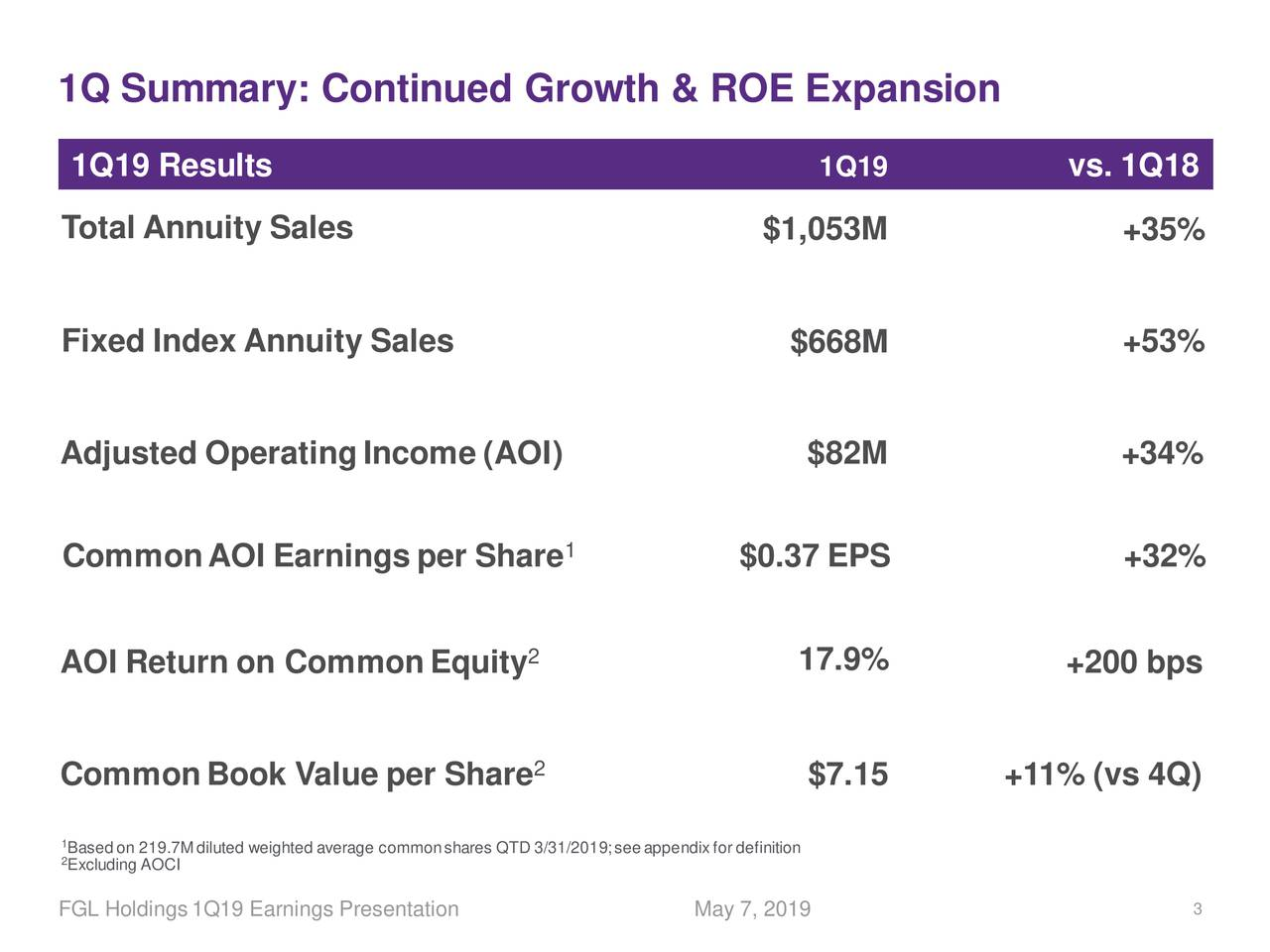 1Q19 Results 1Q19 vs. 1Q18 Total Annuity Sales $1,053M +35% Fixed Index Annuity Sales $668M +53% Adjusted OperatingIncome (AOI) $82M +34% CommonAOI Earnings per Share 1 $0.37 EPS +32% AOI Return on CommonEquity 2 17.9% +200 bps CommonBook Value per Share 2 $7.15 +11% (vs 4Q) 1Basedon 219.7Mdiluted weighted average commonshares QTD 3/31/2019;seeappendixfor definition 2Excluding AOCI FGL Holdings1Q19 Earnings Presentation May 7, 2019 3