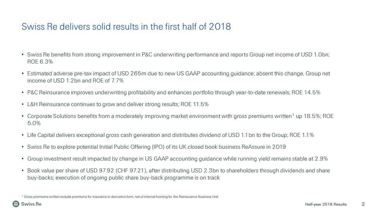 • Swiss Re benefits from strong improvement in P&C underwritingperformance and reports Group net income of USD 1.0bn; ROE 6.3% • Estimated adverse pre-tax impact of USD 265m due to new US GAAP accountingguidance; absent this change, Group net income of USD 1.2bn and ROE of 7.7% • P&C Reinsuranceimproves underwritingprofitability and enhances portfolio through year-to-date renewals; ROE 14.5% • L&H Reinsurancecontinues to grow and deliver strong results; ROE 11.5% • Corporate Solutions benefits from a moderately improving market environment with gross premiums written up 18.5%; ROE 5.0% • Life Capital delivers exceptional gross cash generation and distributes dividend of USD 1.1bn to the Group; ROE 1.1% • Swiss Re to explore potential Initial Public Offering(IPO) of its UK closed book business ReAssure in 2019 • Group investment result impacted by change in US GAAP accountingguidance while running yield remains stable at 2.9% • Book value per share of USD 97.92 (CHF 97.21), after distributing USD 2.3bn to shareholders through dividends and share buy-backs; execution of ongoing public share buy-back programme is on track 1Gross premiums writteninclude premiums for insurancein derivative form, net of internal fronting for the Reinsurance Business Unit Half-year 2018 Results 2