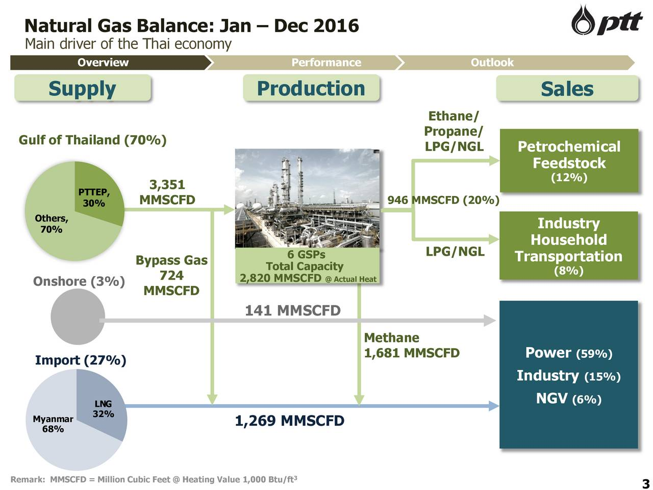 Heating Value Of Natural Gas Btu Ft