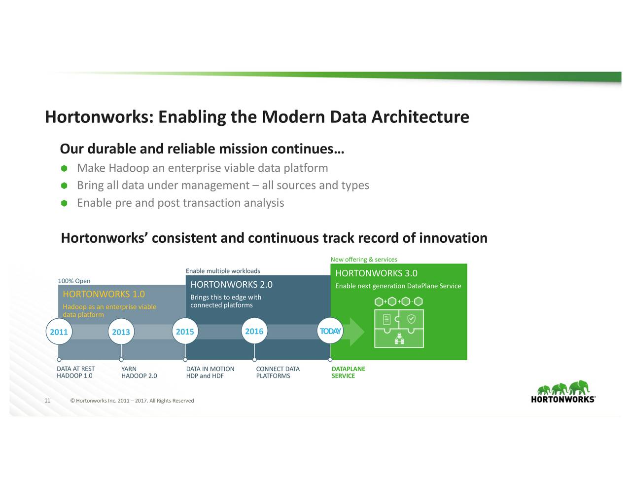 Hortonworks 2017 Q3 - Results - Earnings Call Slides