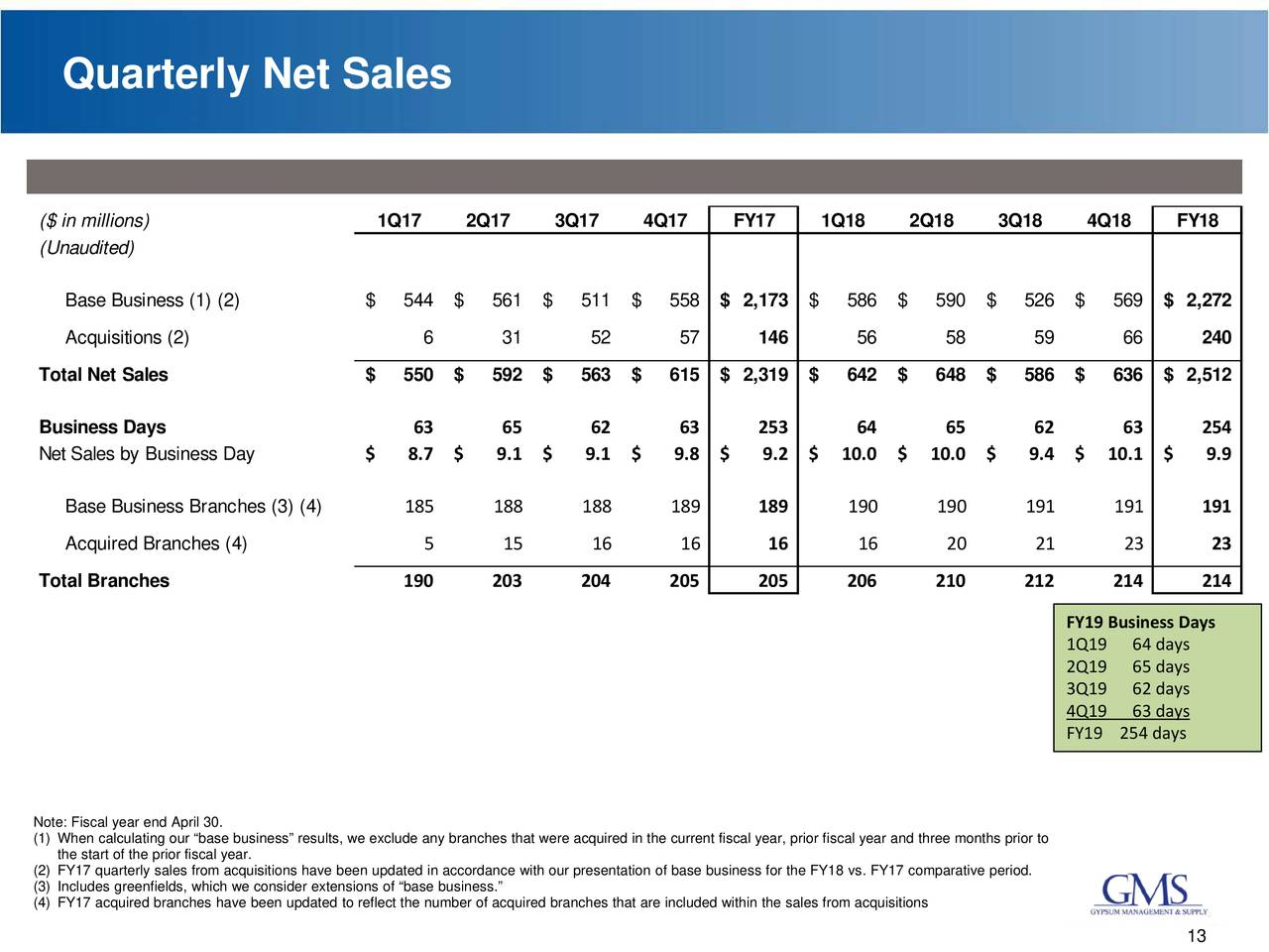Gypsum Management and Supply 2018 Q4 - Results - Earnings