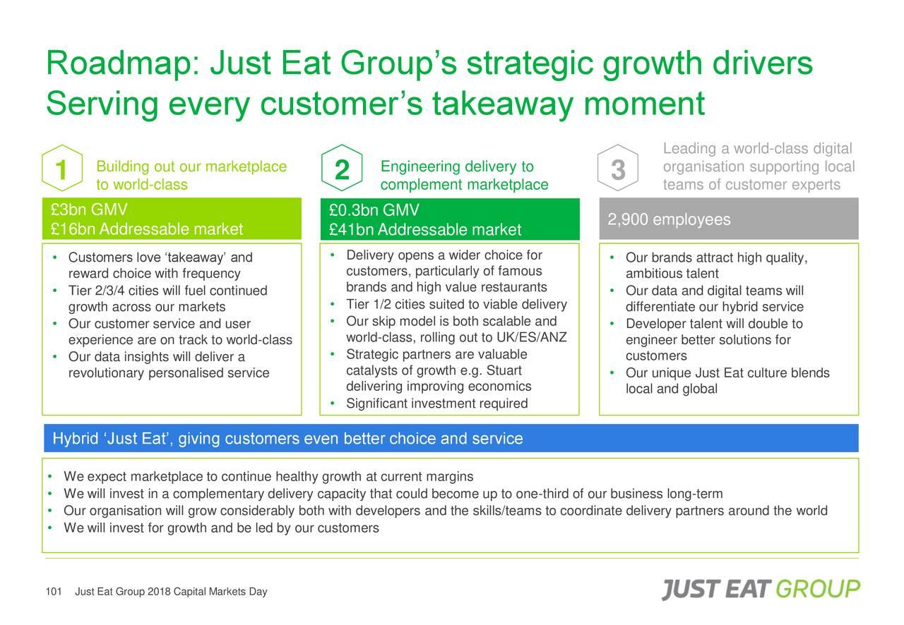 Just Eat (JSTTY) Investor Presentation - Slideshow - Just