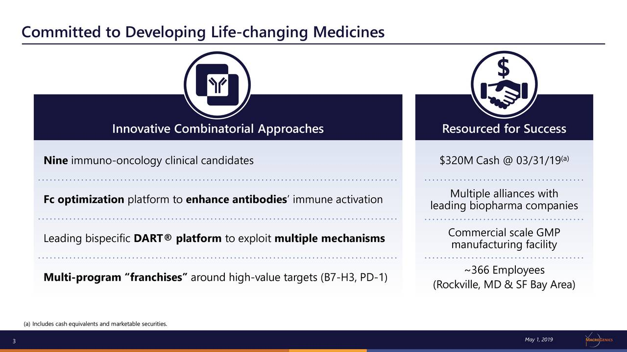 "Innovative Combinatorial Approaches Resourced for Success Nine immuno-oncology clinical candidates $320M Cash @ 03/31/19 (a) Multiple alliances with Fc optimization platform to enhance antibodies' immune activation leading biopharma companies Leading bispecific DART® platform to exploit multiple mechanisms Commercial scale GMP manufacturing facility ~366 Employees Multi-program ""franchises"" around high-value targets (B7-H3, PD-1) (Rockville, MD & SF Bay Area) (a) Includes cash equivalents and marketable securities. 3 May 1, 2019"