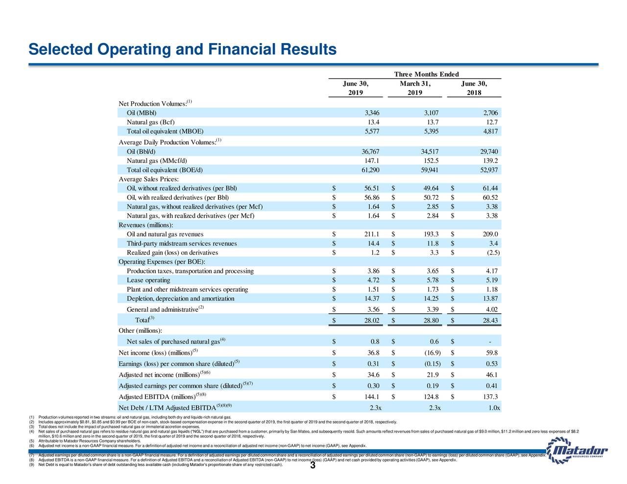 Selected Operating and Financial Results