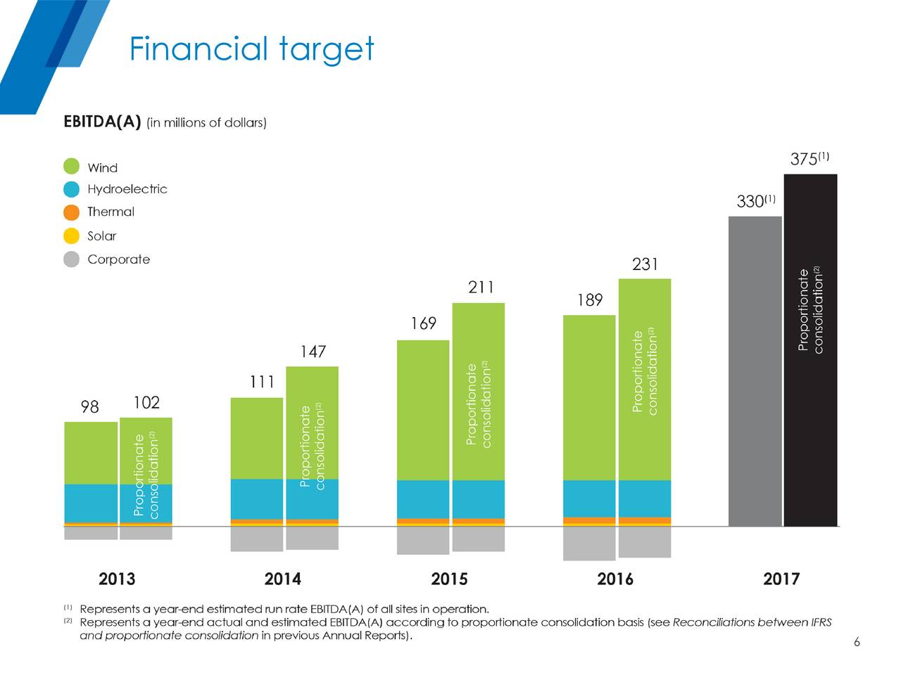 finance target annual report