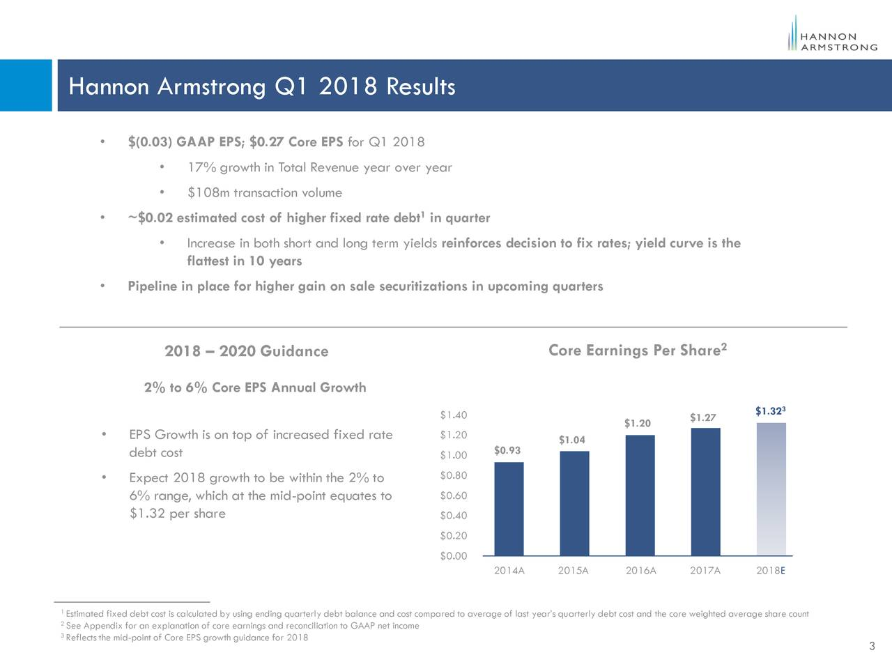 • $(0.03) GAAP EPS; $0.27 Core EPS for Q1 2018 • 17% growth in Total Revenue year over year • $108m transaction volume • ~$0.02 estimated cost of higher fixed rate debt in quarter • Increase in both short and long term yields reinforces decision to fix rates; yield curve is the flattest in 10 years • Pipeline in place for higher gain on sale securitizations in upcoming quarters 2 2018 – 2020 Guidance Core Earnings Per Share 2% to 6% Core EPS Annual Growth $1.323 $1.40 $1.20 $1.27 • EPS Growth is on top of increased fixed rate $1.20 $1.04 $0.93 debt cost $1.00 • Expect 2018 growth to be within the 2% to $0.80 6% range, which at the mid-point equates to $0.60 $1.32 per share $0.40 $0.20 $0.00 2014A 2015A 2016A 2017A 2018E 1Estimated fixed debt cost is calculated by using ending quarterly debt balance and cost compared to average of last year's quarterly debt cost and the core weighted average share count 2See Appendix for an explanation of core earnings and reconciliation to GAAP net income 3Reflects the mid-point of Core EPS growth guidance for 2018 3