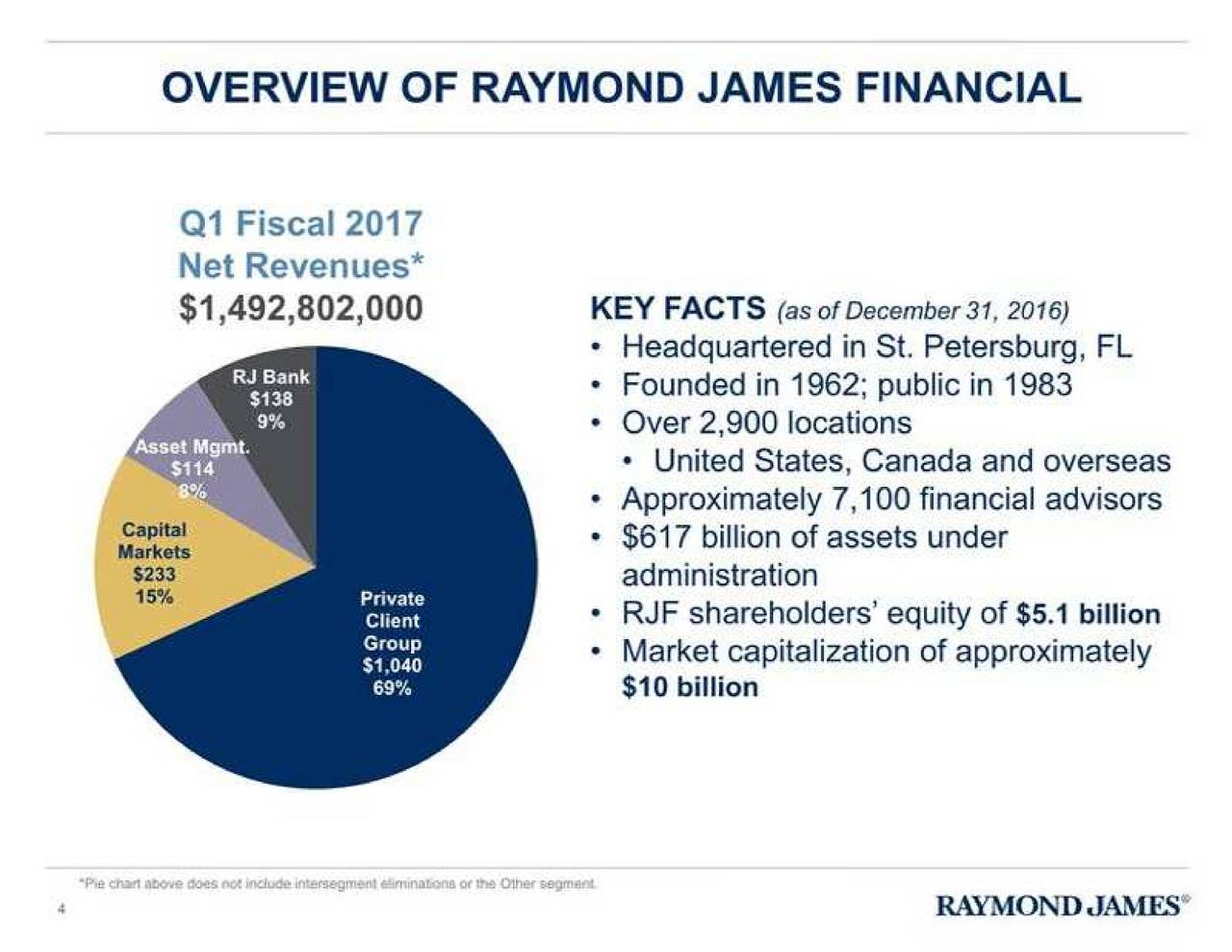 """raymond james financial quasi case analysis Raymond james launches """"goal planning & monitoring"""" - innovative new features that allow more sophisticated analysis for business raymond james financial."""