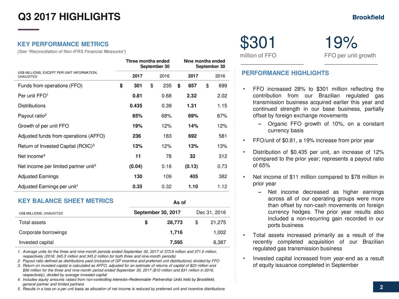 "KEY PERFORMANCE METRICS $301 19% (See ""Reconciliation of Non-IFRS Financial Measures"") million of FFO FFO per unit growth Three months ended Nine months ended September 30 September 30 US$ MILLIONS, EXCEPT PER UNIT INFORMATION, PERFORMANCE HIGHLIGHTS UNAUDITED 2017 2016 2017 2016 Funds from operations (FFO) $ 301 $ 235 $ 857. $ 699 • FFO increased 28% to $301 million reflecting the 1 Per unit FFO 0.81 0.68 2.32. 2.02 contribution from our Brazilian regulated gas transmission business acquired earlier this year and Distributions 0.435 0.39 1.31. 1.15 continued strength in our base business, partially 2 Payout ratio 65% 68% 69% 67% offset by foreign exchange movements ‒ Organic FFO growth of 10%, on a constant Growth of per unit FFO 19% 12% 14% 12% currency basis Adjusted funds from operations (AFFO) 236. 183 692. 581 3 • FFO/unit of $0.81, a 19% increase from prior year Return of Invested Capital (ROIC) 13% 12% 13% 13% 4 • Distribution of $0.435 per unit, an increase of 12% Net income 11. 78 32 . 312 compared to the prior year; represents a payout ratio 5 Net income per limited partner unit (0.04) 0.16 (0.13) 0.73 of 65% Adjusted Earnings 130 109 405 382 • Net income of $11 million compared to $78 million in 1 prior year Adjusted Earnings per unit 0.35 0.32 1.10 1.12 ‒ Net income decreased as higher earnings across all of our operating groups were more KEY BALANCE SHEET METRICS As of than offset by non-cash movements on foreign US$ MILLIONS, UNAUDITED September 30, 2017 Dec 31, 2016 currency hedges. The prior year results also included a non-recurring gain recorded in our Total assets $ 28,773 $ 21,275 ports business Corporate borrowings 1,716 1,002 • Total assets increased primarily as a result of the Invested capital 7,595 6,387 recently completed acquisition of our Brazilian regulated gas transmission business 1. Average units for the three and nine-month periods ended September 30, 2017 of 373.9 million and 371.0 million, respectively (2016: 345.3 million and 345.2 million for both three and nine-month perio•s) Invested capital increased from year-end as a result 2. Payout ratio defined as distributions paid (inclusive of GP incentive and preferred unit distributions) divided by FFO 3.$56 million for the three and nine-month period ended September 30, 2017 ($10 million and $31 million in 2016,completed in September respectively), divided by average invested capital 4. Includes equity amounts raised from non-controlling interests‒Redeemable Partnership Units held by Brookfield, general partner and limited partners 5. Results in a loss on a per unit basis as allocation of net income is reduced by preferred unit and incentive distributions 2"