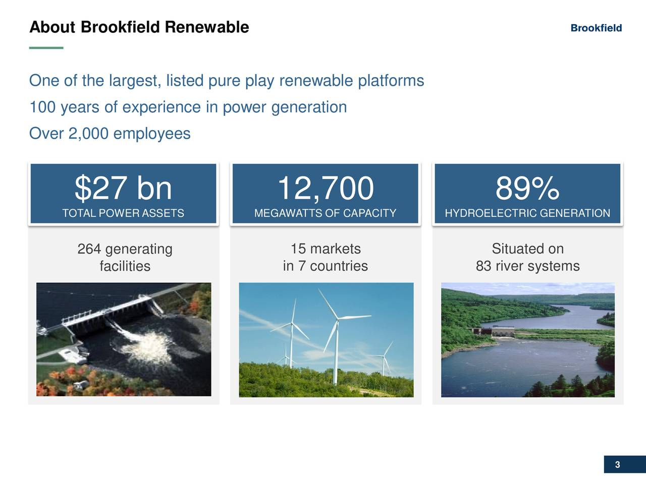One of the largest, listed pure play renewable platforms 100 years of experience in power generation Over 2,000 employees $27 bn 12,700 89% TOTAL POWER ASSETS MEGAWATTS OF CAPACITY HYDROELECTRIC GENERATION 264 generating 15 markets YDROELECTRIC on facilities in 7 countries 83 river systems GENERATION 3