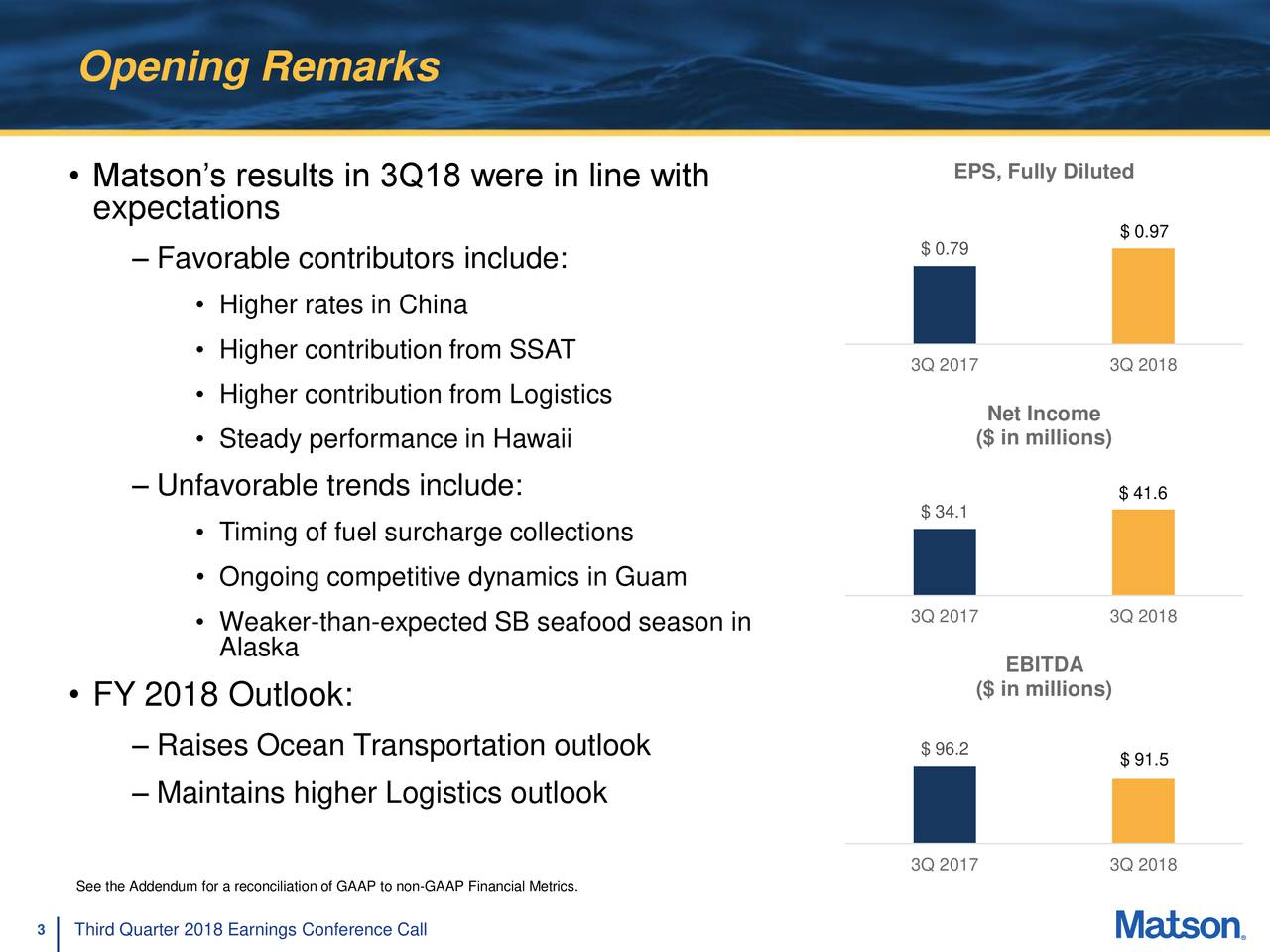 • Matson's results in 3Q18 were in line with EPS, Fully Diluted expectations $ 0.97 $ 0.79 – Favorable contributors include: • Higher rates in China • Higher contribution from SSAT 3Q 2017 3Q 2018 • Higher contribution from Logistics Net Income • Steady performance in Hawaii ($ in millions) – Unfavorable trends include: $ 41.6 $ 34.1 • Timing of fuel surcharge collections • Ongoing competitive dynamics in Guam 3Q 2017 3Q 2018 • Weaker-than-expected SB seafood season in Alaska EBITDA • FY 2018 Outlook: ($ in millions) – Raises Ocean Transportation outlook $ 96.2 $ 91.5 – Maintains higher Logistics outlook 3Q 2017 3Q 2018 See the Addendum for a reconciliation of GAAP to non-GAAP Financial Metrics. 3 Third Quarter 2018 Earnings Conference Call