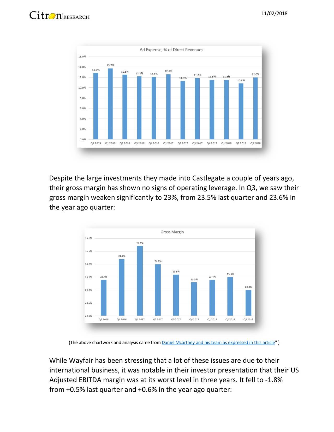 """Despite the large investments they made into Castlegate a couple of years ago, their gross margin has shown no signs of operating leverage. In Q3, we saw their gross margin weaken significantly to 23%, from 23.5% last quarter and 23.6% in the year ago quarter: (The above chartworkand analysis came fromDaniel Mcarthey and his teamas expressed in this article """" ) While Wayfair has been stressing that a lot of these issues are due to their international business, it was notable in theirinvestor presentation that their US Adjusted EBITDA margin was at its worst level in three years. It fell to-1.8% from +0.5% last quarter and +0.6% in the year ago quarter:"""