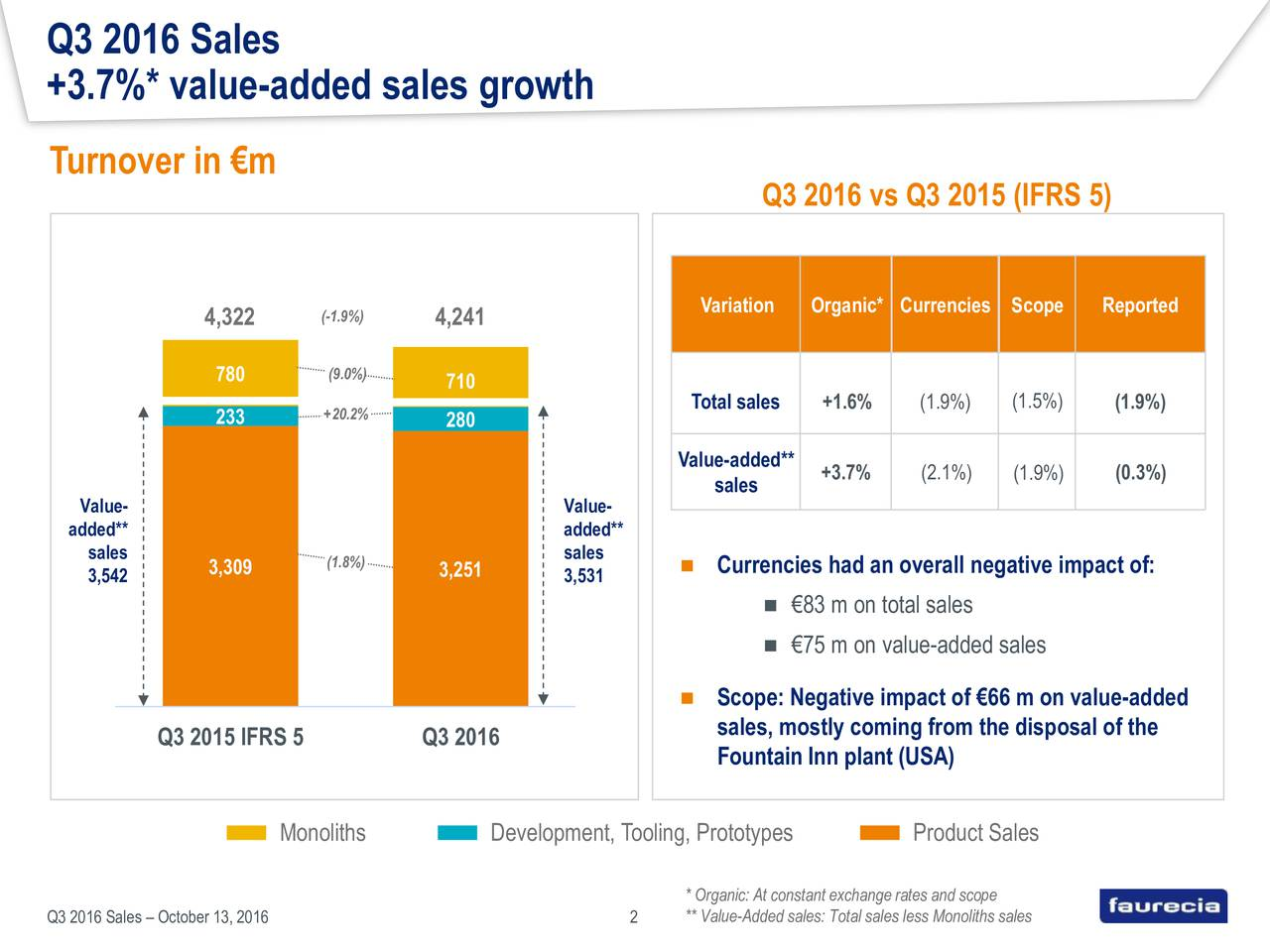 +3.7%* value-added sales growth Turnover in m Q3 2016 vs Q3 2015 (IFRS 5) Variation Organic* Currencies Scope Reported 4,322 (-1.9%) 4,241 780 (9.0%) 710 Total sales +1.6% (1.9%) (1.5%) (1.9%) 233 +20.2% 280 Value-added** sales +3.7% (2.1%) (1.9%) (0.3%) Value- Value- added** added** sales sales 3,542 3,309 (1.8%) 3,251 3,531  Currencies had an overall negative impact of: 83 m on total sales 75 m on value-added sales Scope: Negative impact of 66 m on value-added sales, mostly coming from the disposal of the Q3 2015 IFRS 5 Q3 2016 Fountain Inn plant (USA) Monoliths Development, Tooling, Prototypes Product Sales * Organic: At constant exchange rates and scope October 13, 2016 2 ** Value-Added sales: Total sales less Monoliths sales