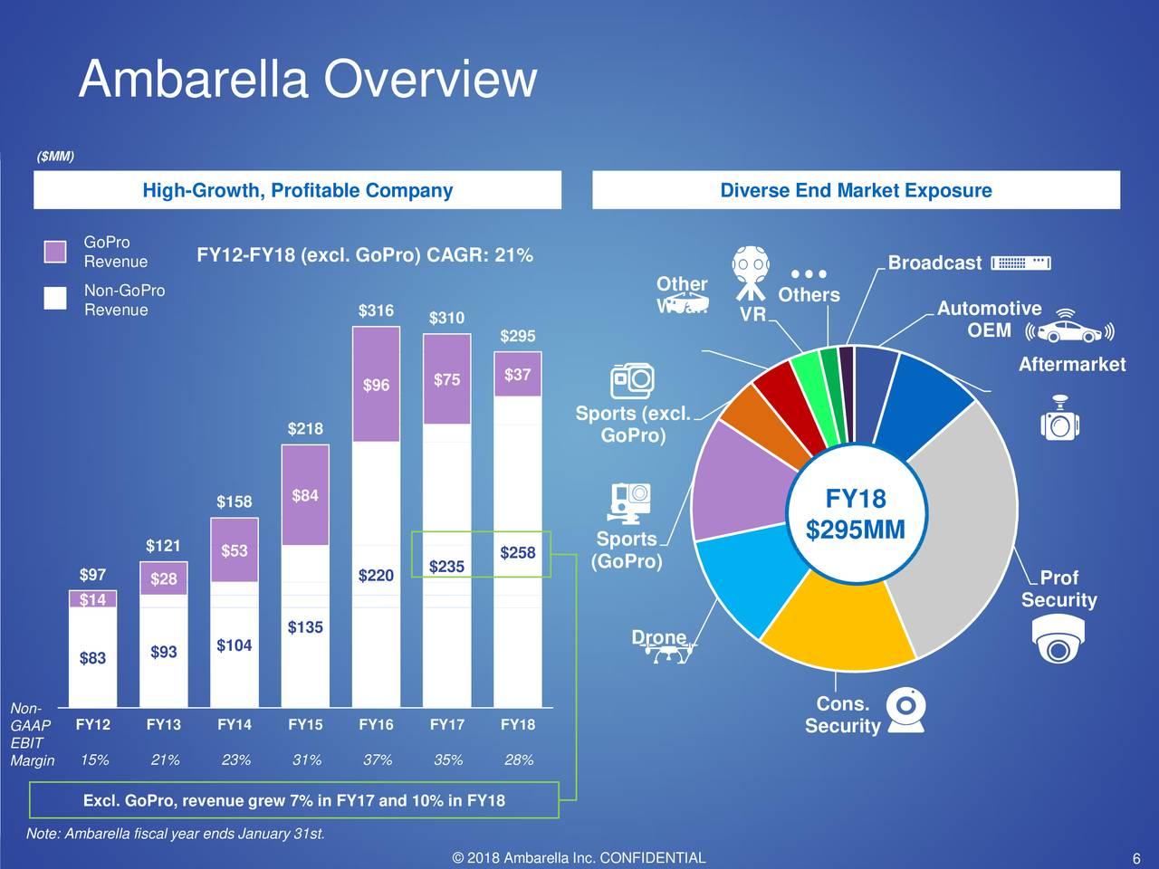 Ambarella S Shares Should Bounce Back Ambarella Inc