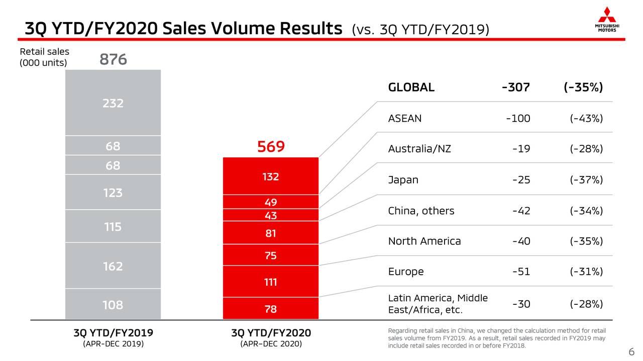 Mitsubishi Motors Corporation 2021 Q3 - Results - Earnings ...