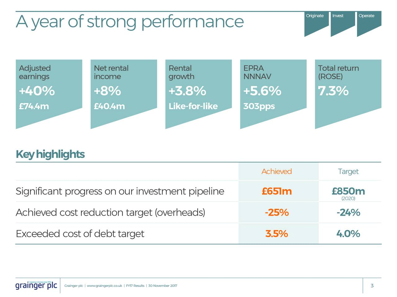 Ayearofstrongperformance Adjusted Netrental Rental EPRA Totalreturn earnings income growth NNNAV (ROSE) +40% +8% +3.8% +5.6% 7.3% £74.4m £40.4m Like-for-like 303pps Keyhighlights Achieved Target Significant progress onourinvestment pipeline £651m £8(2020) Achieved cost reduction target (overheads) -25% -24% Exceeded cost of debttarget 3.5% 4.0% Grainger plc | www.graingerplc.co.uk | FY17 Results | 30 Novembe3 2017