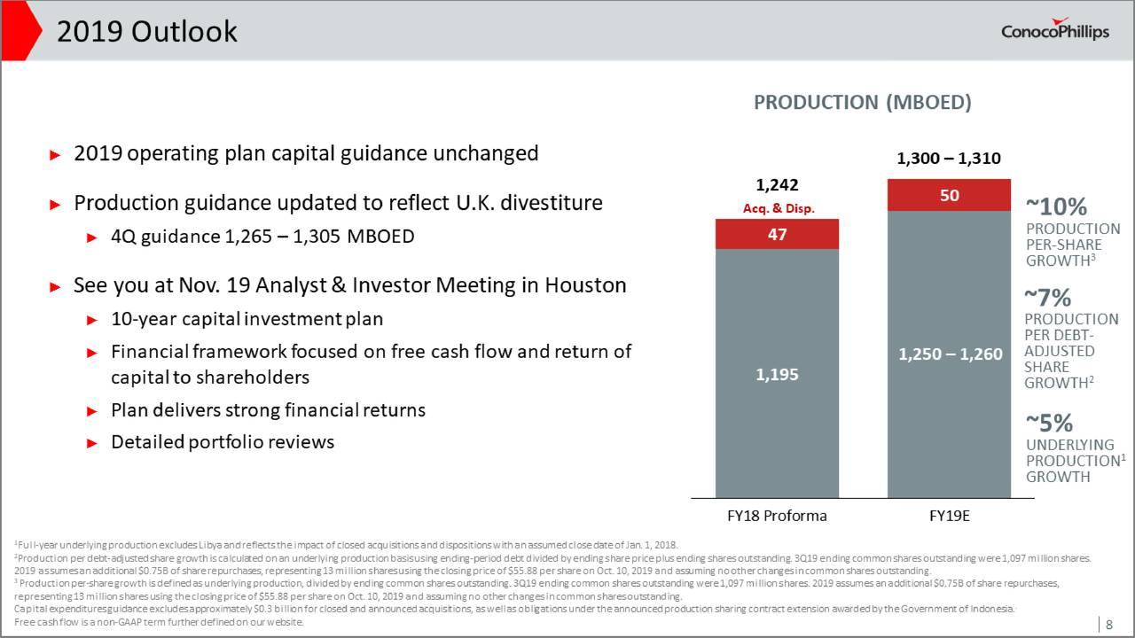 ConocoPhillips Stock Price: Buy...
