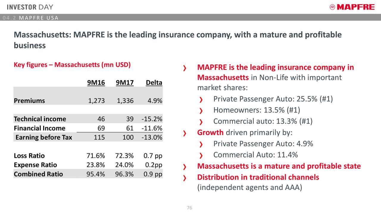 Mapfre Florida Car Insurance Reviews