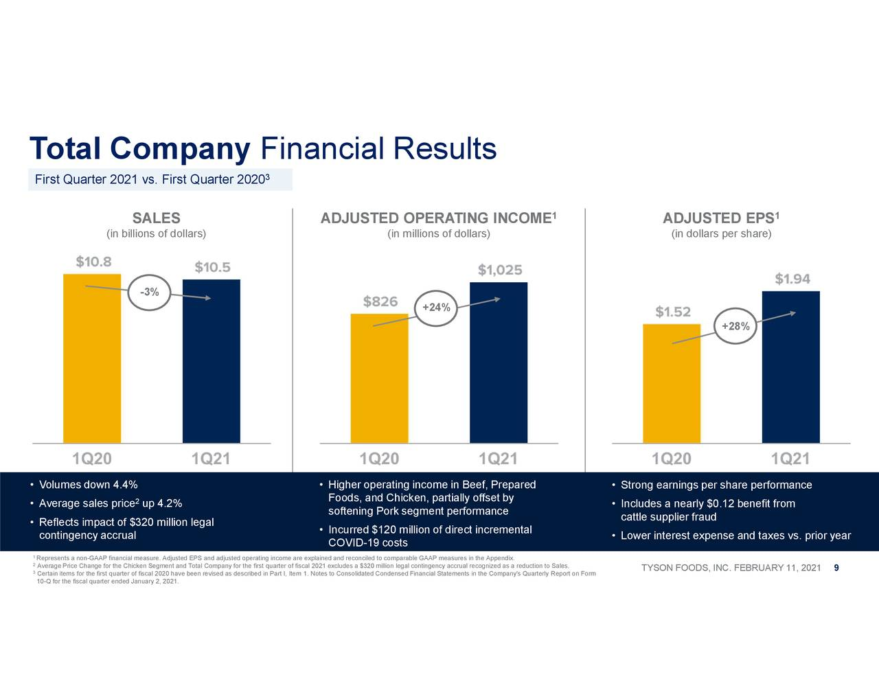 Total Company Financial Results