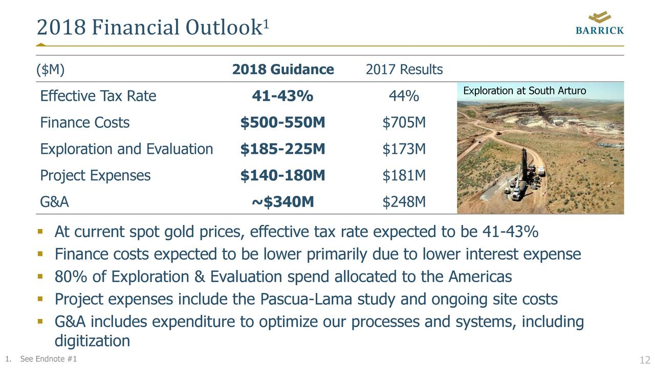 Analysts Showing Optimistic Trends For Barrick Gold Corporation (ABX)
