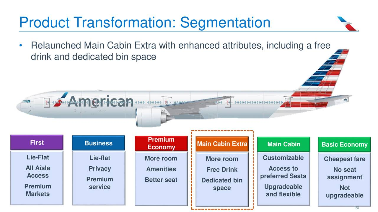 American Airlines Aal Presents At Cowen 11th Annual