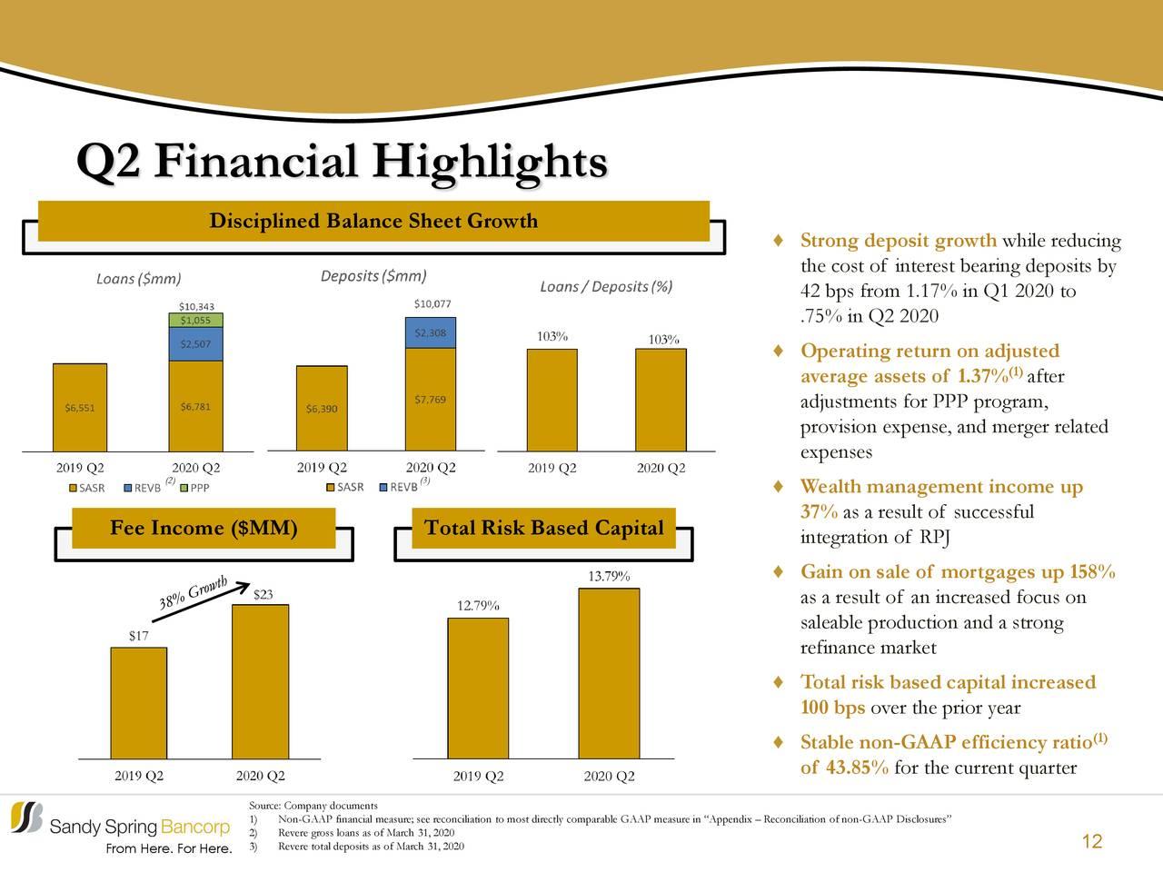 Aspectos financieros destacados del segundo trimestre