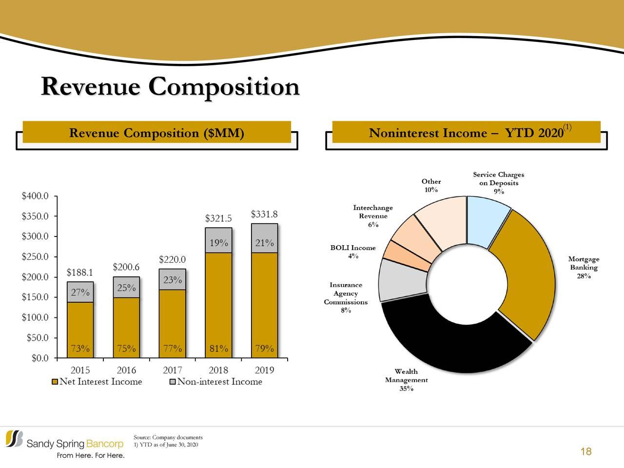 Composición de ingresos