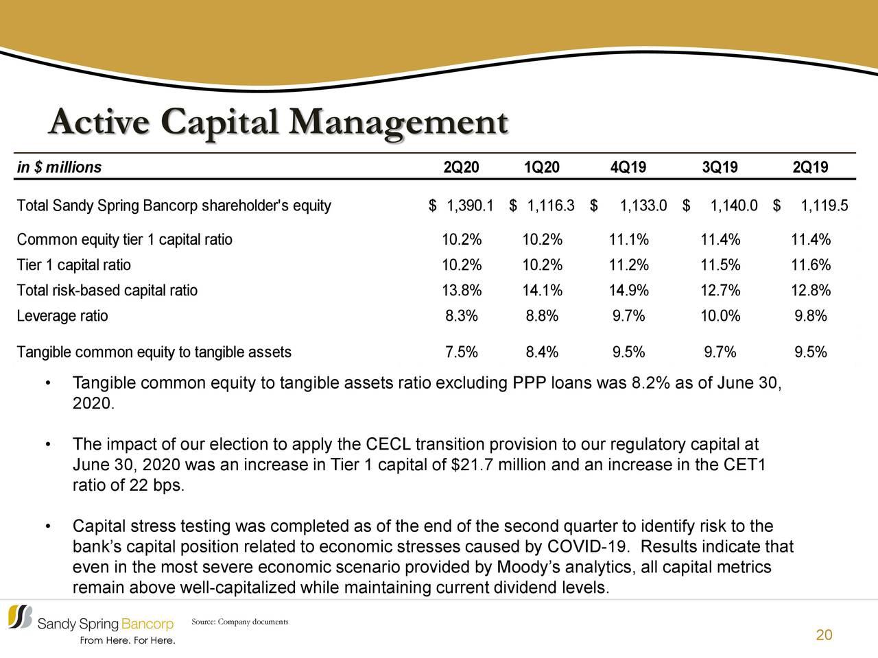 Gestión activa de capital