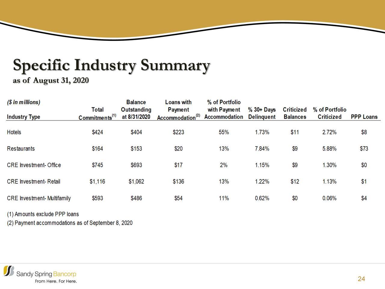 Resumen de la industria específica