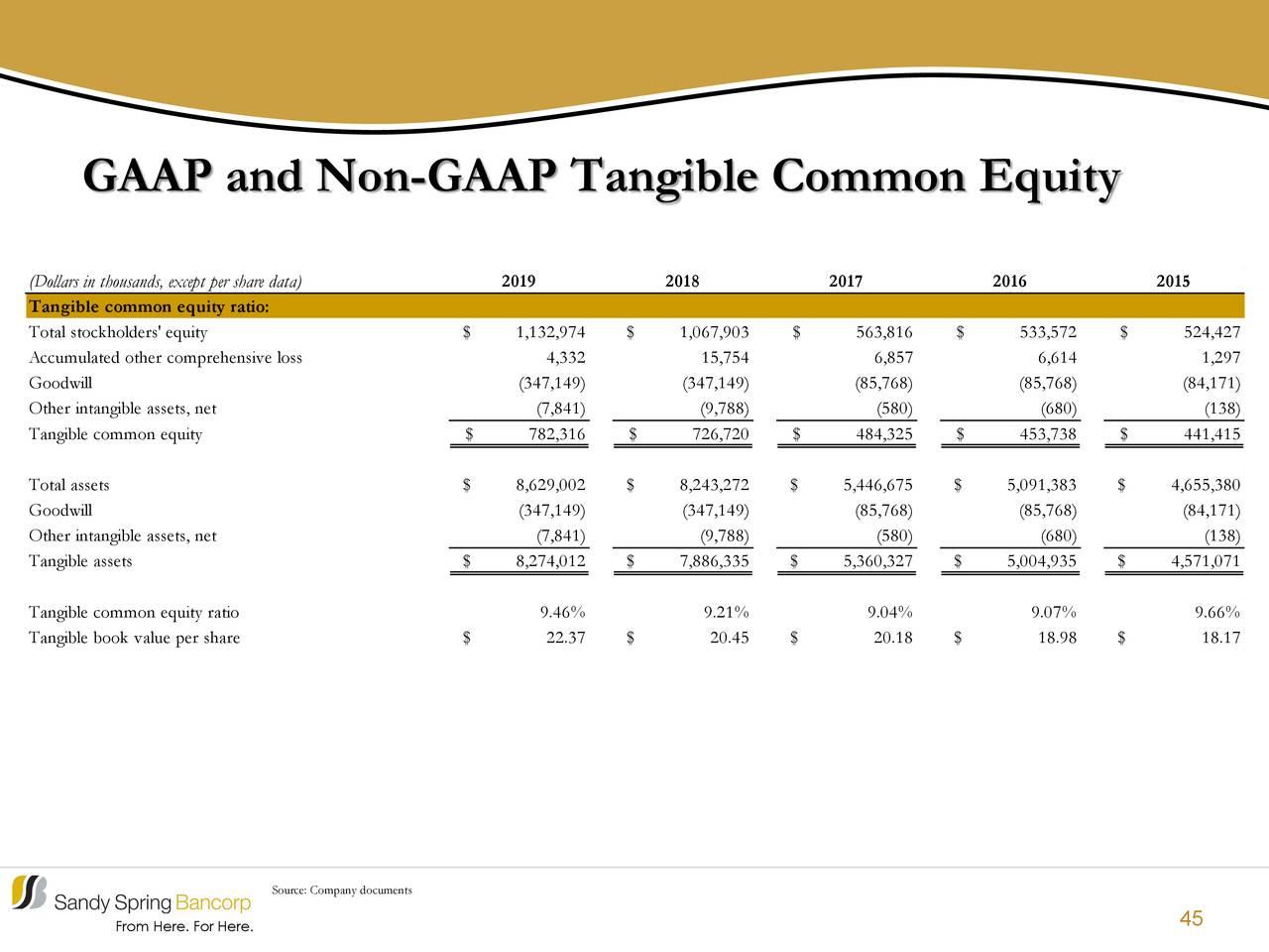 Capital ordinario tangible GAAP y no GAAP