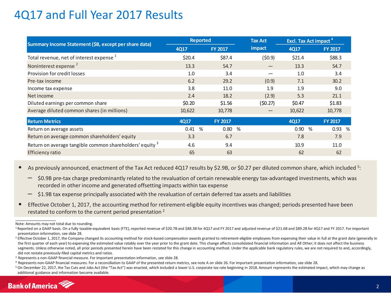 Bank of america year end tax statements