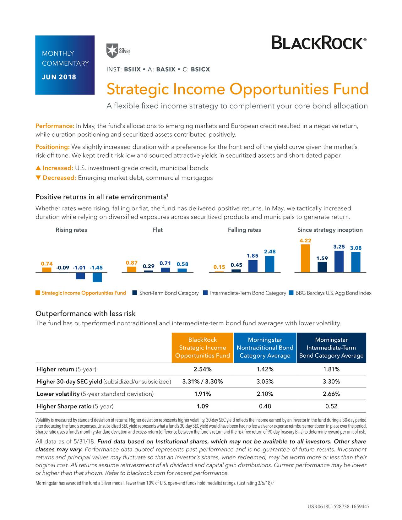 COMMENTARY INST: BSIIX • A: BASIX • C: BSICX JUN 2018 Strategic Income Opportunities Fund A flexible fixed income strategy to complement your core bond allocation Performance: In May, the fund's allocations to emerging markets and European credit resulted in a negative return, while duration positioning and securitized assets contributed positively. Positioning: We slightly increased duration with a preference for the front end of the yield curve given the market's risk-off tone. We kept credit risk low and sourced attractive yields in securitized assets and short-dated paper. ▲ Increased: U.S. investment grade credit, municipal bonds ▼ Decreased: Emerging market debt, commercial mortgages 1 Positive returns in all rate environments Whether rates were rising, falling or flat, the fund has delivered positive returns. In May, we tactically increased duration while relying on diversified exposures across securitized products and municipals to generate return. Rising rates Flat Falling rates Since strategy inception 4.22 3.25 3.08 2.48 1.85 1.59 0.74 0.87 0.29 0.71 0.58 0.15 0.45 -0.09 -1.01 -1.45 Strategic Income Opporytunities FuShort-Term Bond CategoryIntermediate-Term Bond Category BBG Barclays U.S.Agg Bond Index Outperformance with less risk The fund has outperformed nontraditional and intermediate-term bond fund averages with lower volatility. BlackRock Morningstar Morningstar Strategic Income Nontraditional Bond Intermediate-Term Opportunities Fund Category Average Bond Category Average Higher return (5-year) 2.54% 1.42% 1.81% Higher 30-day SEC yield (subsidized/unsubsidized) 3.31% / 3.30% 3.05% 3.30% Lower volatility (5-year standard deviation) 1.91% 2.10% 2.66% Higher Sharpe ratio (5-year) 1.09 0.48 0.52 Volatilityismeasuredbystandarddeviationof returns.Higherdeviationrepresentshighervolatility.30-daySECyieldreflectstheincomeearnedbyaninvestorinthefundduringa30-dayperiod afterdeductingthefund'sexpenses.UnsubsidizedSECyieldrepresentswhatafund's30-daySECyieldwoul