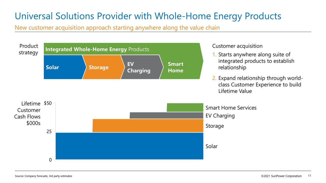 Universal Solutions Provider with Whole-Home Energy Products