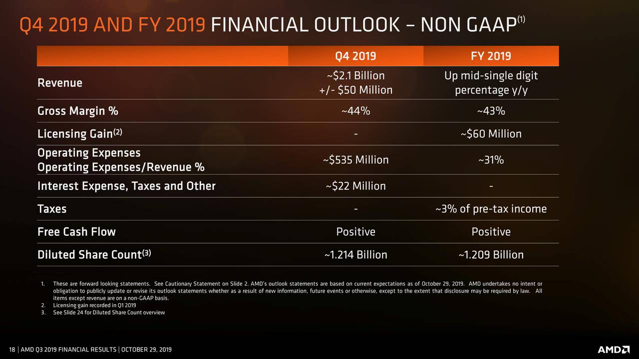 AMD Stock: Prospects Are...