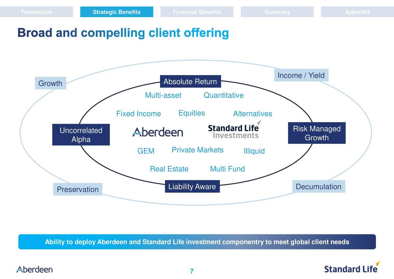 Standard life investments global ii - Aberdeen Asset Management Abdny Merges With Standard Life Slfpy Aberdeen Asset Management Plc Adr Otcmkts Abdny Seeking Alpha