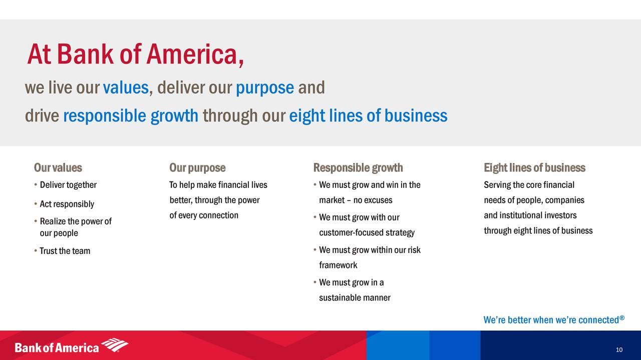 Bank of America (BAC) Investor Presentation - Slideshow - Bank of