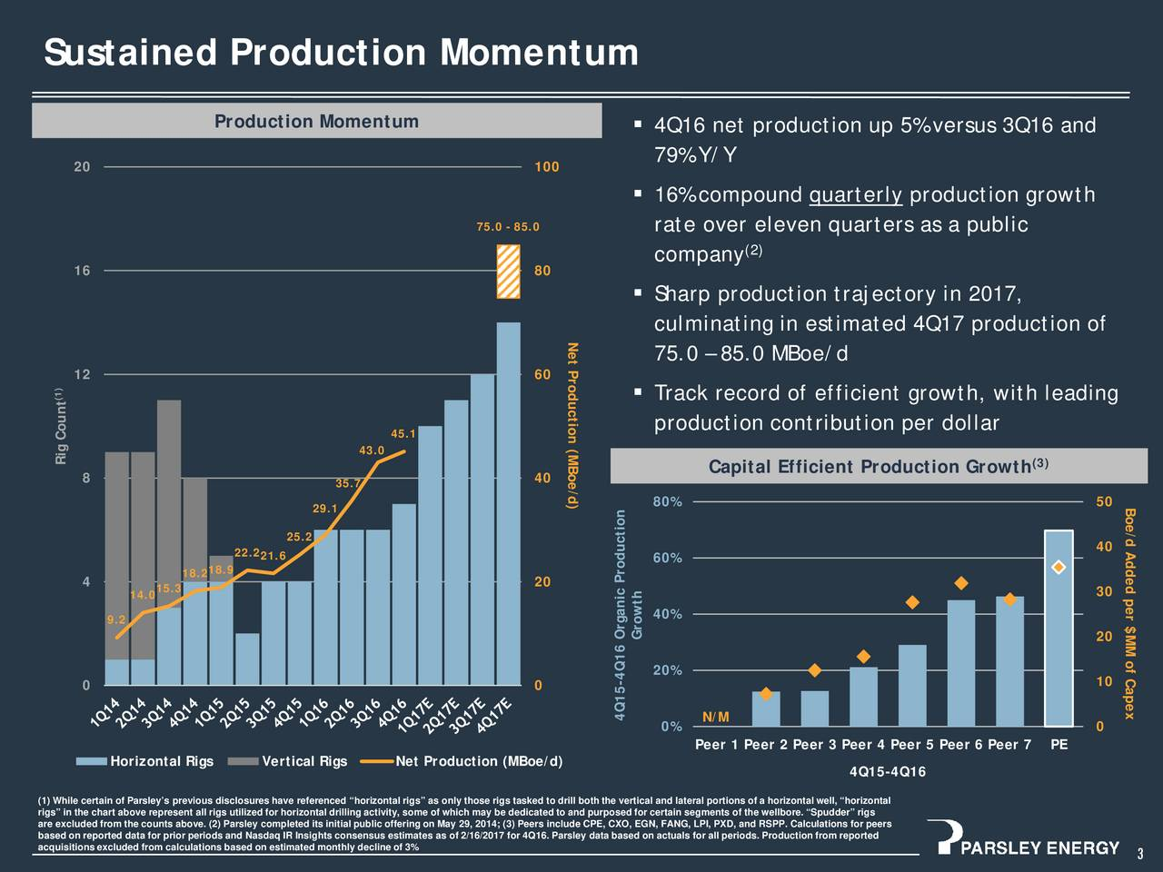 Production Momentum 4Q16 net production up 5% versus 3Q16 and 20 100 79% Y/Y 16% compound quarterly production growth 75.0 - 85.0 rate over eleven quarters as a public company (2) 16 80 Sharp production trajectory in 2017, Net Production (MBoe/d) in estimated 4Q17 production of 75.0  85.0 MBoe/d 12 60 (1)  Track record of efficient growth, with leading production contribution per dollar Count 45.1 Rig 43.0 Capital Efficient Production Growth (3) 8 35.7 40 29.1 80% 50 Boe 25.2 /d Added per $MM of Capex 22.2 40 18.9 21.6 60% 4 18.2 20 14.05.3 30 40% 9.2 Growth 20 4Q16 Organic Production 0 0 10 4Q15- N/M 0% 0 Peer 1 Peer 2 Peer 3 Peer 4 Peer 5 Peer 6 PeerPE Horizontal Rigs Vertical Rigs Net Production (MBoe/d) 4Q15-4Q16 rigs in the chart above represent all rigs utilized for horizontal drilling activity, some of which may be dedicated to and purposed for certain segments of the wellbore. Spudder rigsizontal are excluded from the counts above. (2) Parsley completed its initial public offering on May 29,2014; (3) Peers include CPE, CXO, EGN, FANG, LPI, PXD, and RSPP. Calculations for peers based on reported data for prior periods and Nasdaq IR Insights consensus estimates as of 2/16/2017 for 4Q16. Parsley data based on actuals for all periods. Production from reported acquisitions excluded from calculations based on estimated monthly decline of 3% 3