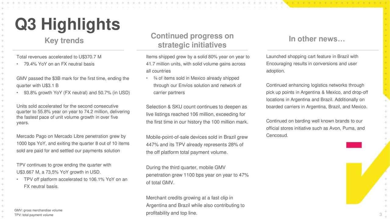 Continued progress on In other news… Key trends strategic initiatives Total revenues accelerated to U$370.7 M Items shipped grew by a solid 80% year on year to Launched shopping cart feature in Brazil with • 79.4% YoY on an FX neutral basis 41.7 million units, with solid volume gains across Encouraging results in conversions and user all countries adoption. GMV passed the $3B mark for the first time, ending the • ¾ of items sold in Mexico already shipped quarter with U$3.1 B through our Envíos solution and network of Continued enhancing logistics networks through • 93.8% growth YoY (FX neutral) and 50.7% (in USD) carrier partners pick up points in Argentina & Mexico, and drop-off locations in Argentina and Brazil. Additionally on Units sold accelerated for the second consecutive Selection & SKU count continues to deepen as boarded carriers in Argentina, Brazil, and Mexico. quarter to 55.8% year on year to 74.2 million, delivering the fastest pace of unit volume growth in over five live listings reached 106 million, exceeding for the first time in our history the 100 million mark. Continued on barding well known brands to our years. official stores initiative such as Avon, Puma, and Mercado Pago on Mercado Libre penetration grew by Mobile-point-of-sale devices sold in Brazil grew Cencosud. 1000 bps YoY, and exiting the quarter 8 out of 10 items 447% and its TPV already represents 28% of sold are paid for and settled our payments solution the off platform total payment volume. TPV continues to grow ending the quarter with During the third quarter, mobile GMV U$3.667 M, a 73,5% YoY growth in USD. penetration grew 1100 bps year on year to 47% • TPV off platform accelerated to 106.1% YoY on an of total GMV. FX neutral basis. Merchant credits growing at a fast clip in GMV: gross merchandise volume Argentina and Brazil while also contributing to TPV: total payment volume profitability and top line. 3